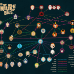 Venture Bros Interactive Relationship Map - Family Tree