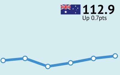ANZ-Roy-Morgan Australian Consumer Confidence Rating still rising - up 0.6% to 112.9 - Roy ...