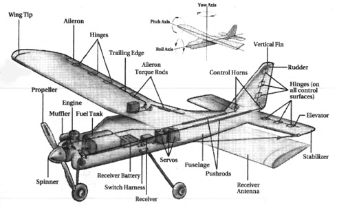 rc airplane diagram