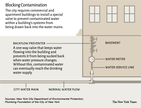 What is Backflow? Back flow Prevention of New York