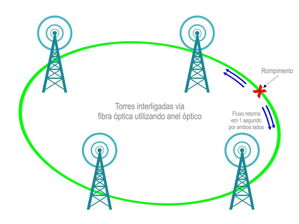 Anel-Optico-RqNet1