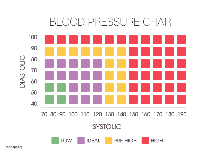 blood-pressure-chart-KIDNEY-DISEASE Renal Support Network