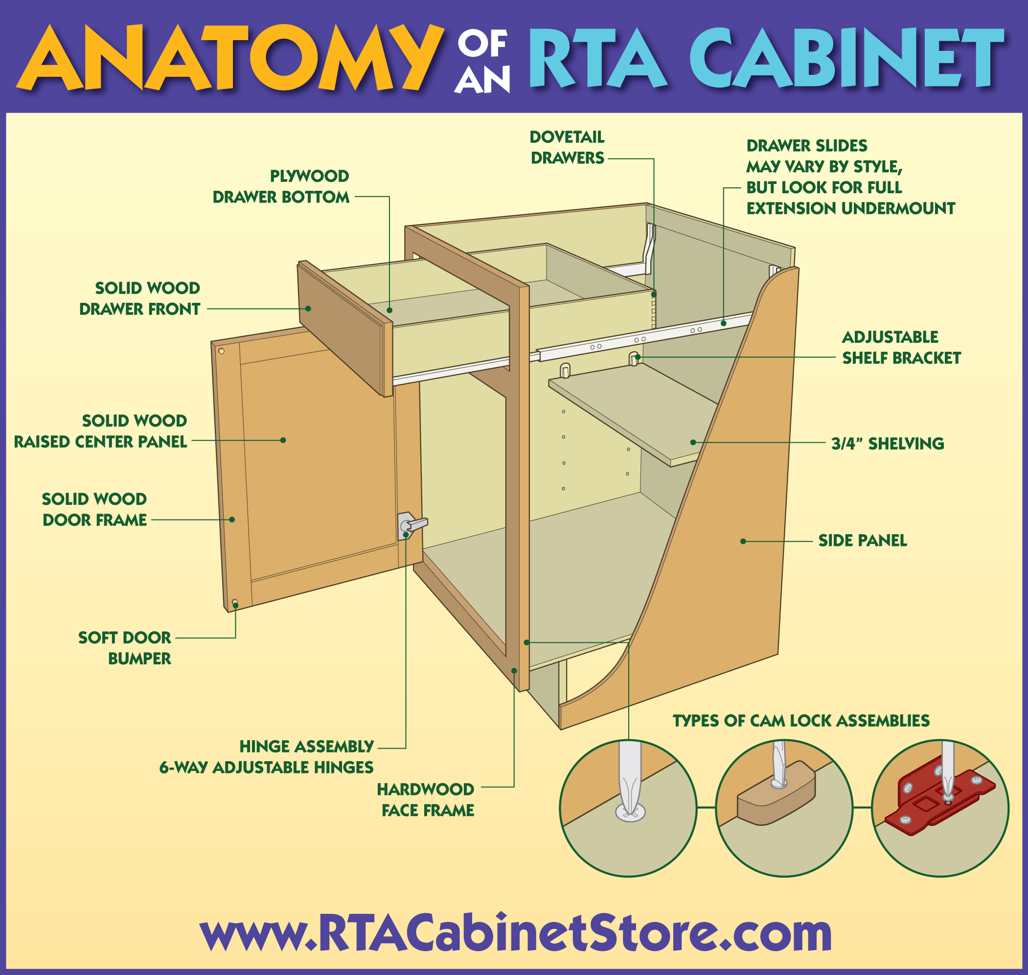 anatomy of an rta cabinet rta kitchen cabinets Anatomy of an RTA Cabinet