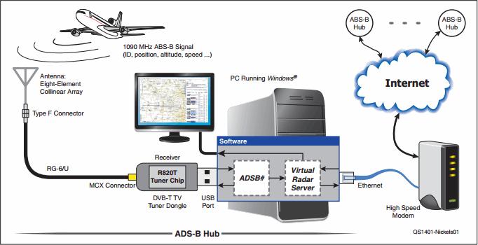 ads b receiver block diagram