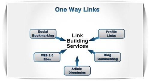 One Way Link atau Link Satu Arah