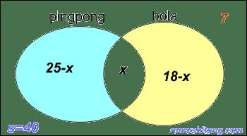 Contoh Soal Himpunan Matematika Operasi Himpunan Dan Contoh Soal Rumus Matematika Soal Himpunan Matematika Dan Pembahasannya Rumushitungcom