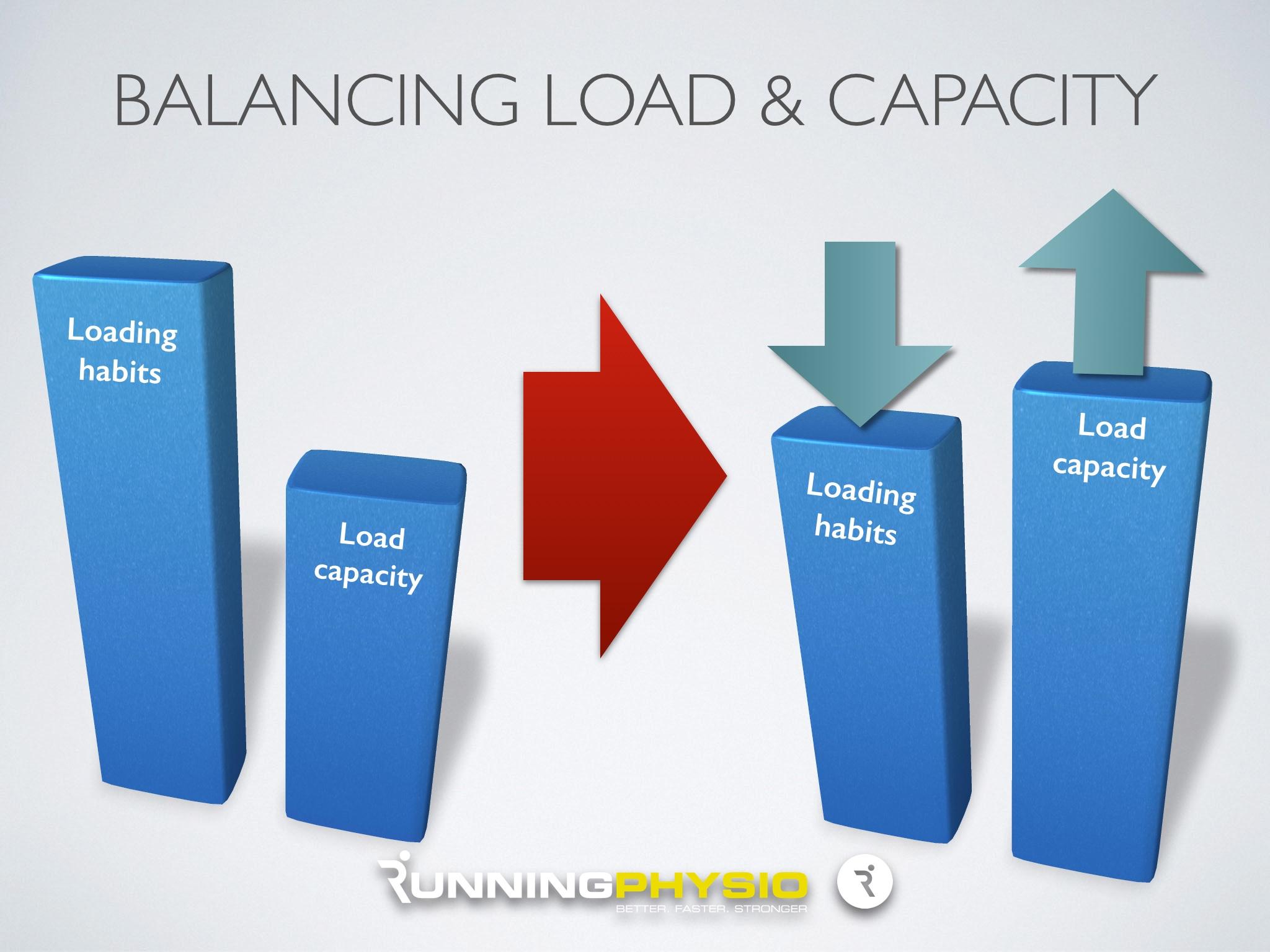 Balancing training load and tissue capacity | BJSM blog - social media's leading SEM voice