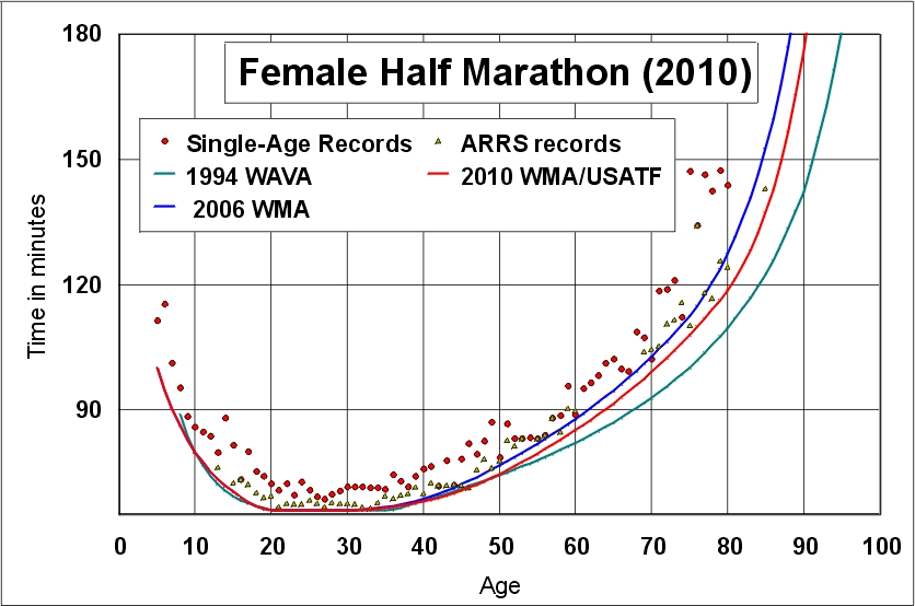 Running Pace Chart With Second Intervals Between Miles Times Etc
