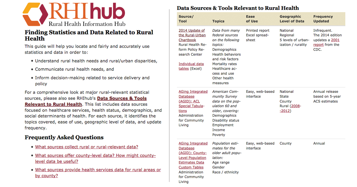 Finding Statistics and Data Related to Rural Health Introduction