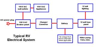 110v Light Sensor Wiring Diagram Rv Electricity 12 Volt Dc 120 Volt Ac Battery Inverter