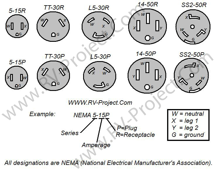 50a twist plug wiring diagram