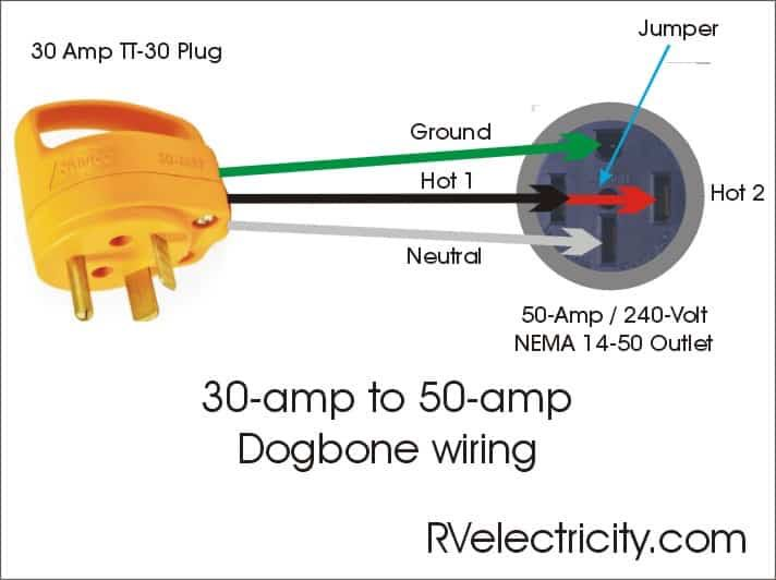 Hooking up 50-amp trailer to 30-amp service at campground - RV Travel