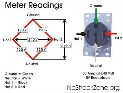 Basic voltage measurements at a campground pedestal - RV Travel