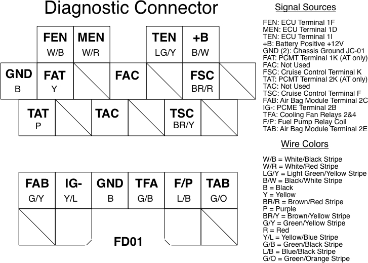 how to read diagnostic trouble codes