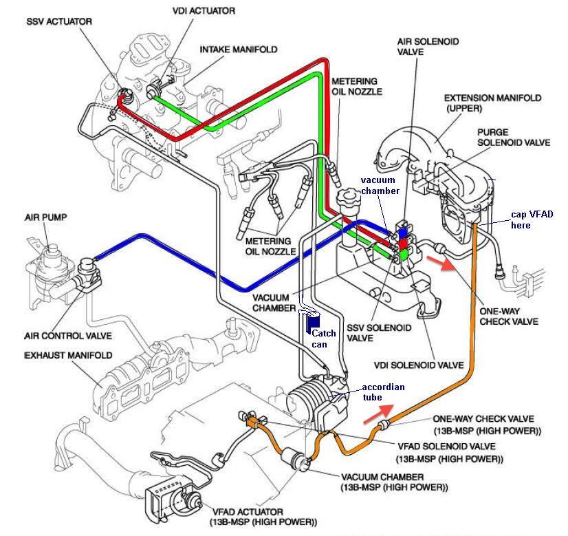 Mazda Rx8 Engine Diagram Wiring Diagram