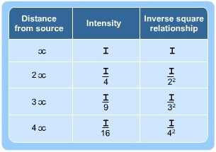 Inverse Square Law And Radiation S Cool The Revision