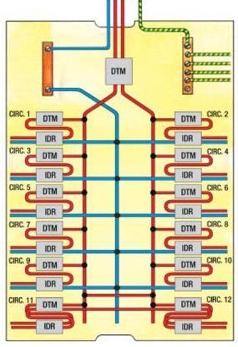Usando o IDR e DTM