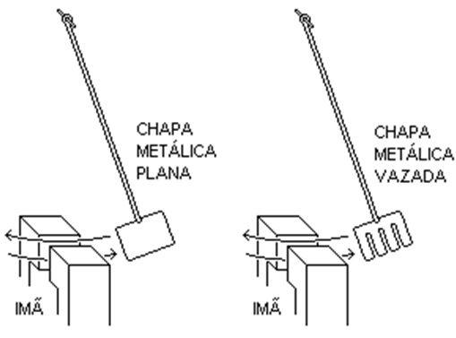 funcionamento-corrente-Focault