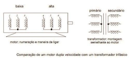 Comparação de um motor dupla velocidade com transformar trifásico