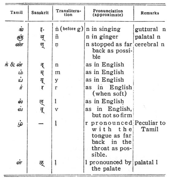 Sanskrit Alphabet Pronunciation - Photos Alphabet Collections
