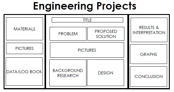 science project poster template - Towerssconstruction