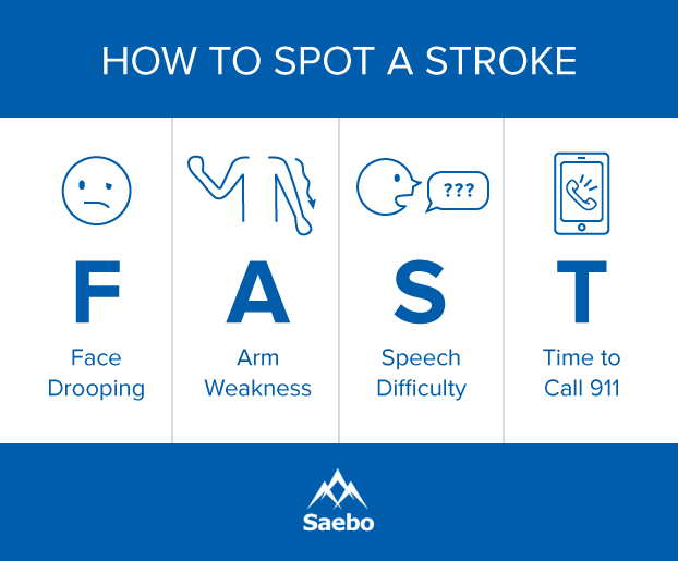How To Recognize The Signs Of Stroke In Men Saebo