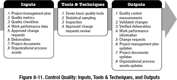 process flow diagram quality control