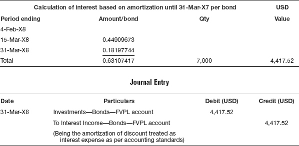 Complete Solution to the Illustration - Accounting for Investments - amortization bonds