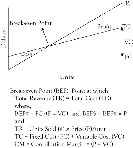 Appendix A Break-even Analysis - Enhancing the Managerial DNA of - Breakeven Analysis