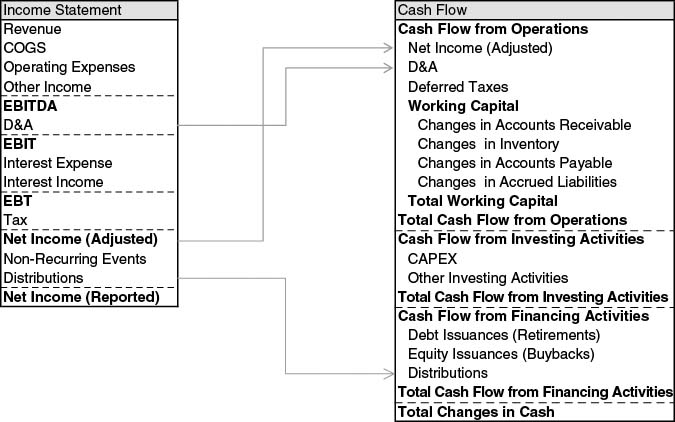 Appendix 2 Financial Statement Flows - Financial Modeling and