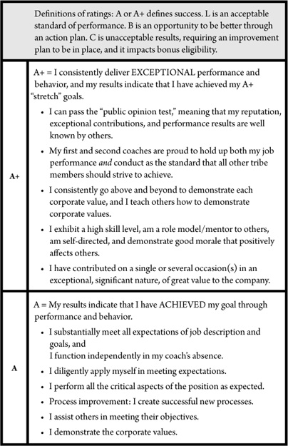 APPENDIX A The WD-40 Company Goal Review Form - Helping People Win - standard performance review form