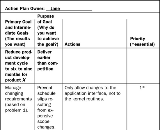 Appendix C Action Plan Example - Making Process Improvement Work A - Action Plan Example