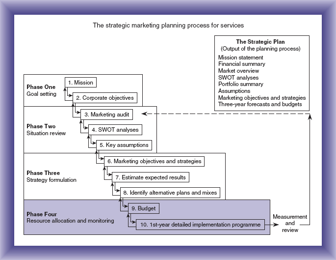 Chapter 10 Marketing planning Phase Four resource allocation - Components Marketing Plan