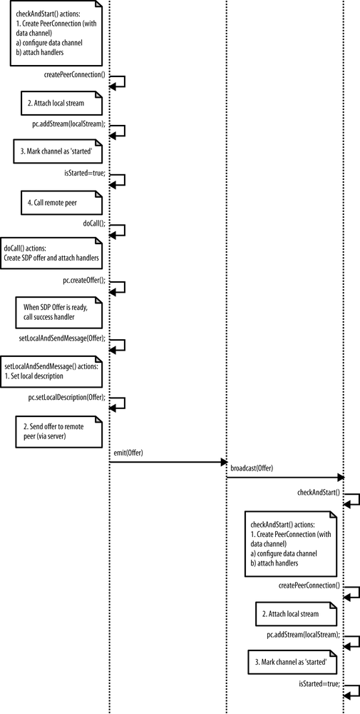 sequence diagram for library