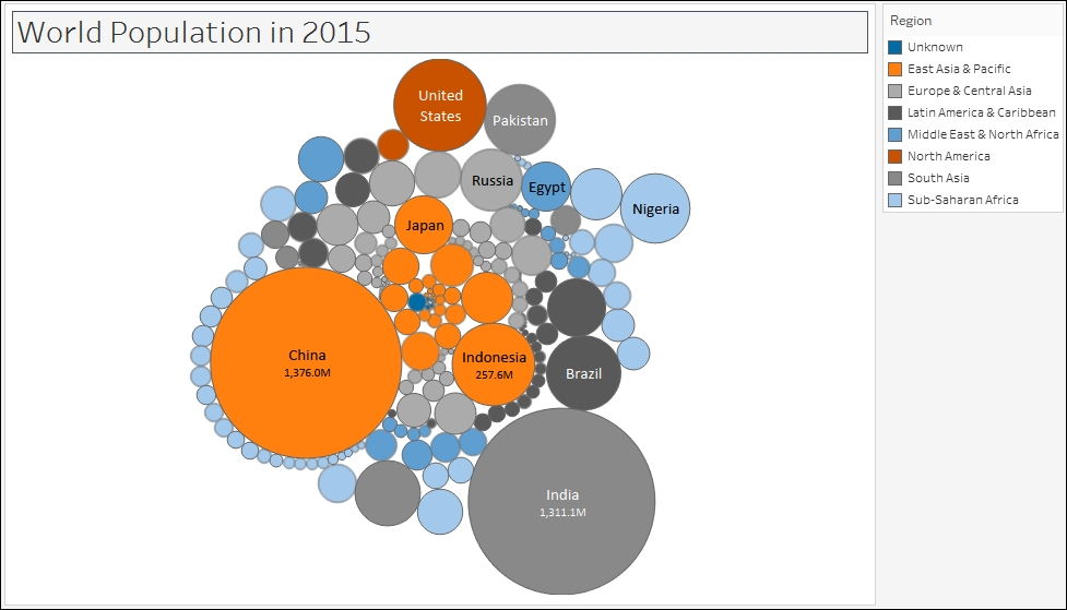 Creating a bubble chart - Tableau 10 Business Intelligence Cookbook - bubble chart