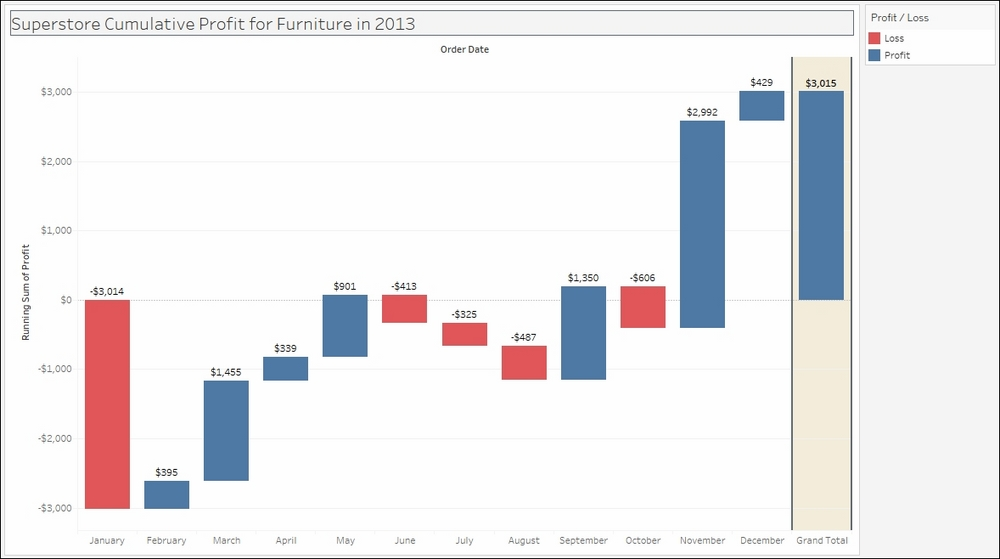 Creating a waterfall chart - Tableau 10 Business Intelligence