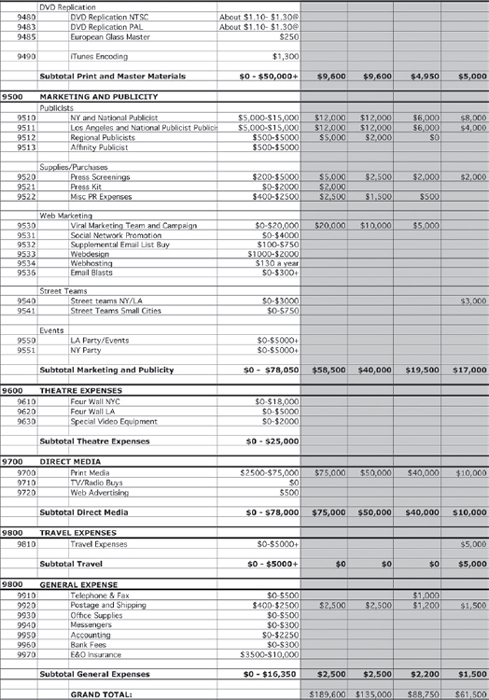 Film Budget Example Budget Sheet Example Budget Sheet Example Besik - sample film budget template