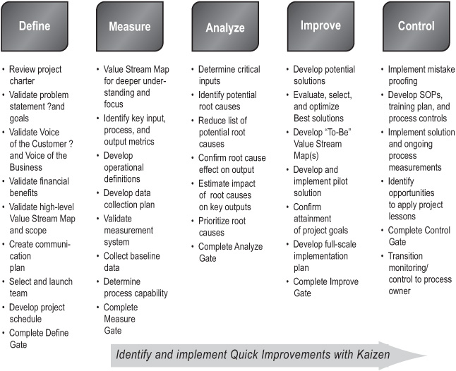 Chapter 1 Using DMAIC to Improve Speed, Quality, and Cost - The