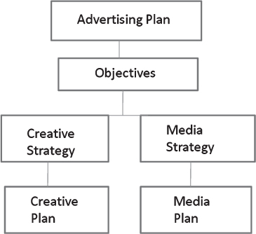 Chapter 9 The Advertising Plan - The Marketing Plan, 4th Edition Book