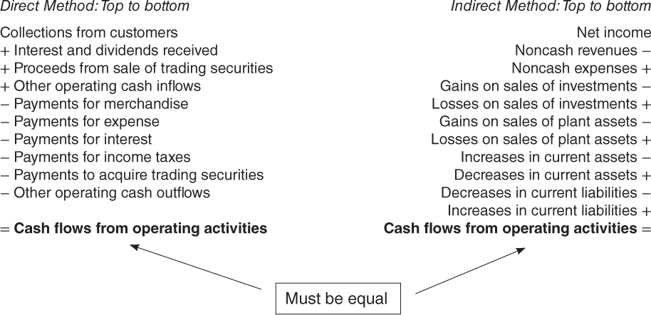 Module 17 Statement of Cash Flows - Wiley CPAexcel Exam Review 2015