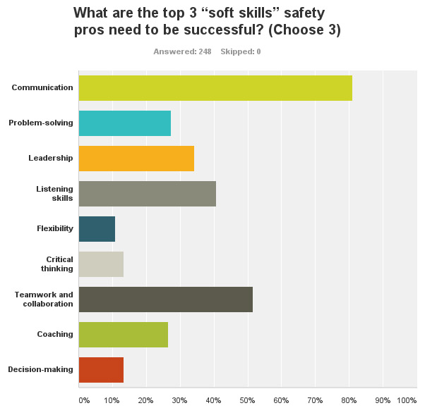 What\u0027s Your Opinion What are the top 3 \u201csoft skills\u201d safety pros - what are soft skills
