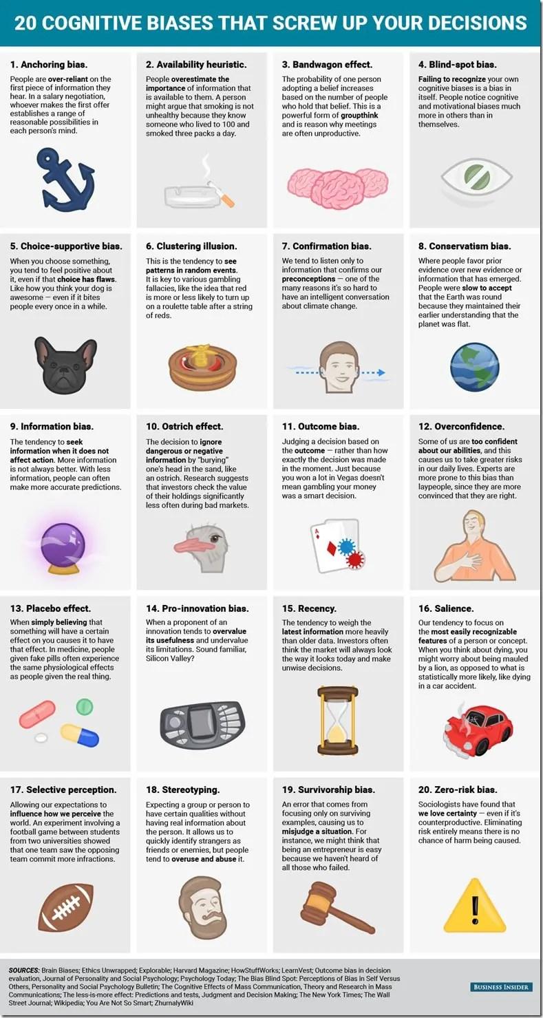 20 Cognitive Biases That Affect Risk Decision Making - SafetyRisk.net ...