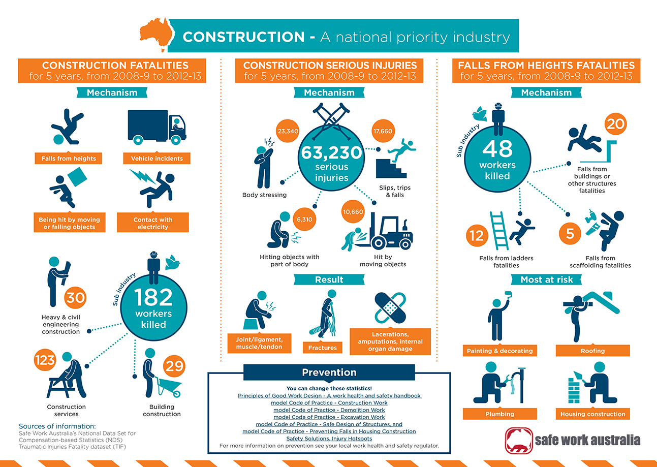 Infographic Safe Work Australia