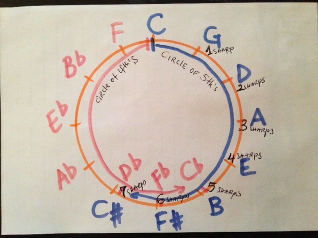 The circle of fifths and its use in piano playing