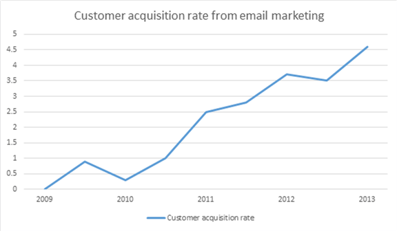 Email Customer Acquisition