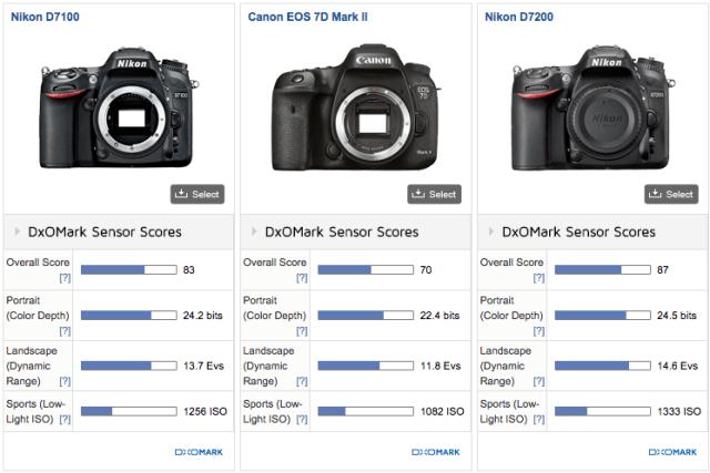 screenshot-d7200-dxomark