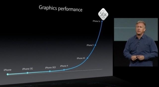 iPhone 5s grafica