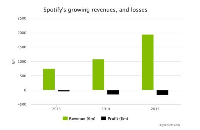 Spotify-chart