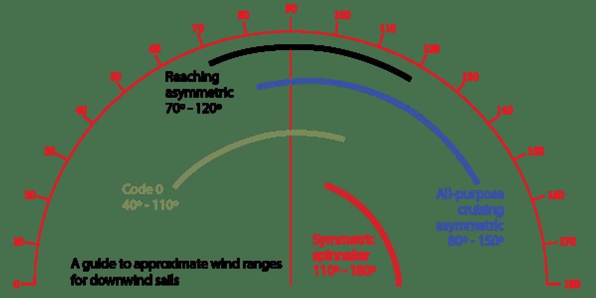 sail diagram