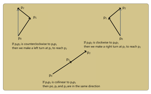 Consecutive Segments Cross Product